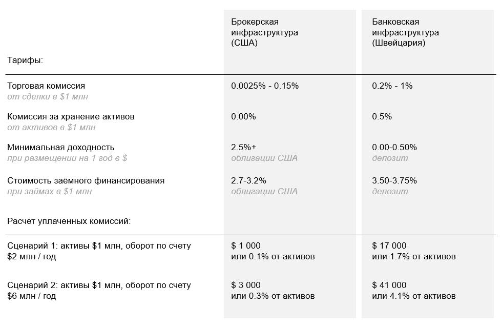Таблица - сравнение стоимости обслуживания в швейцарском банке и у электронного брокера из США